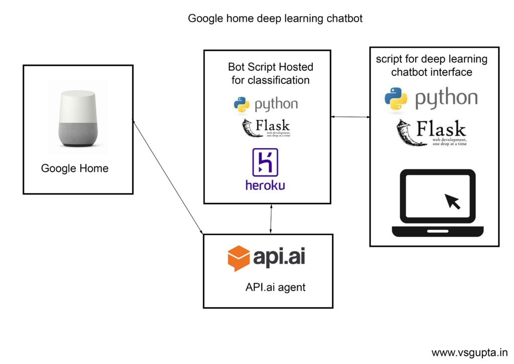 Tensorflow Deep Learning Chatbot with Google Home - Vivek Gupta